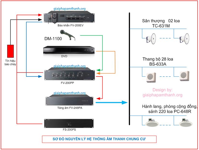Thiết kế hệ thống âm thanh thông báo tiêu chuẩn
