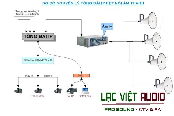 Hệ thống thiết bị hỗ trợ âm thanh thông báo nhà xưởng