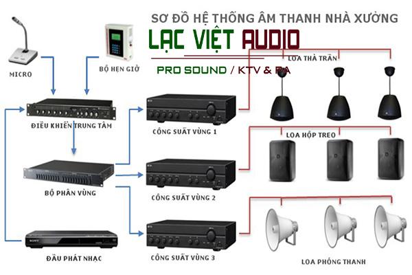 Lắp đặt âm thanh nhà xưởng chuyên nghiệp tại Lạc Việt Audio