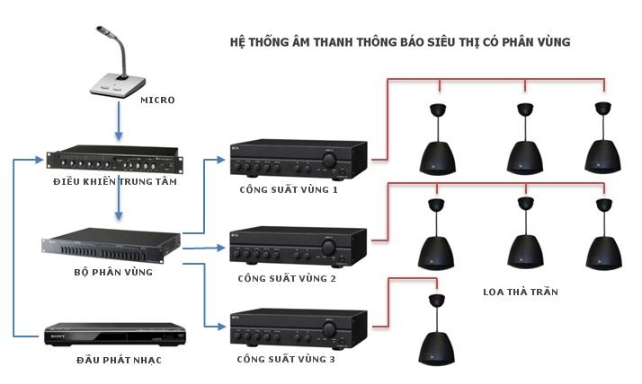 Thi công lắp đặt hệ thống âm thanh thông báo chuyên nghiệp