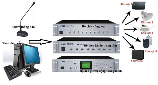 Giải pháp âm thanh nhà xưởng sản xuất chi 5 vùng loa