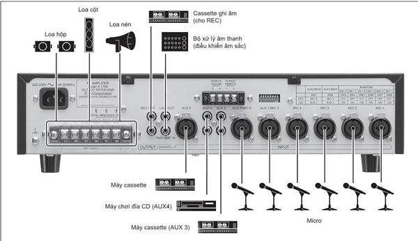 Hướng dẫn sử dụng amply TOA A-1712