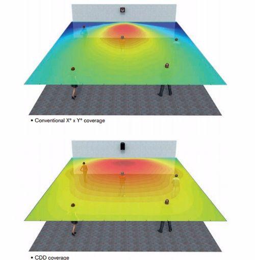 Sự khác nhau của góc phủ âm thường và góc phủ âm công nghệ CDD