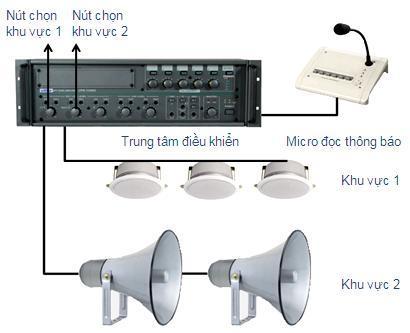 Hệ thống loa phóng thanh đơn giản
