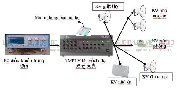 Sơ đồ dự án Lạc Việt Audio