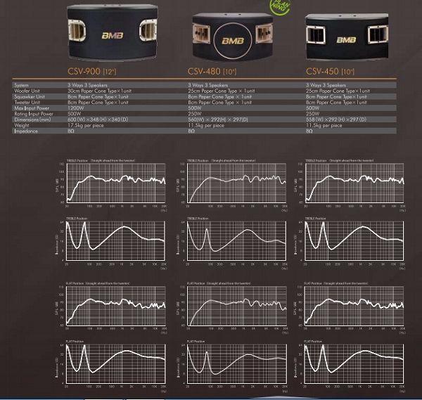 Đáp tuyến và thông số kỹ thuật của BMB Seri CSV
